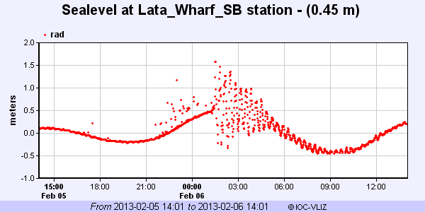 Lata station, Solomon Islands (http://www.ioc-sealevelmonitoring.org/station.php?code=lata)