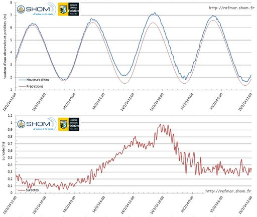 Observations and predictions of sea level in Le Conquet (top graph) and calculation of storm surges (bottom graph) from 13 to 15 February 2014 during the storm Ulla - Click on the figure to enlarge