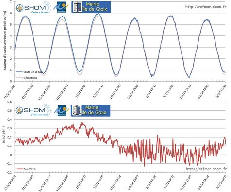 Observations and predictions of sea level in Port-Tudy (top graph) and calculation of storm surges (bottom graph) from 31 January to 2 February 2014 during the high tidal coefficients and the low pressure system - Click on the figure to enlarge