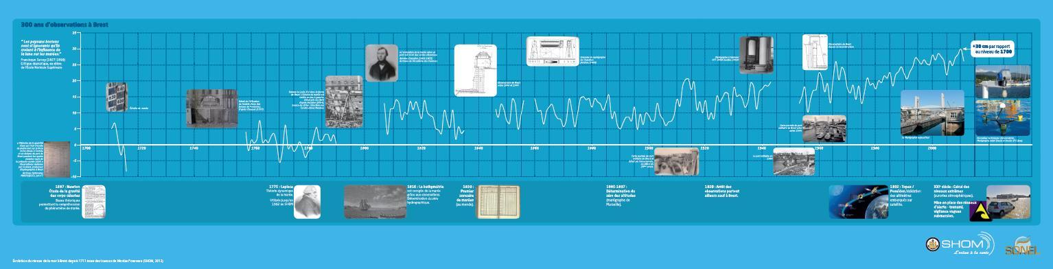 Évolution du niveau de la mer à Brest depuis 1711 issue des travaux de Nicolas Pouvreau (SHOM, 2013)