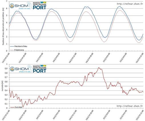 Observations and predictions of sea level in Saint-Nazaire (top graph) and calculation of storm surges (bottom graph) from 13 to 15 February 2014 during the storm Ulla - Click on the figure to enlarge
