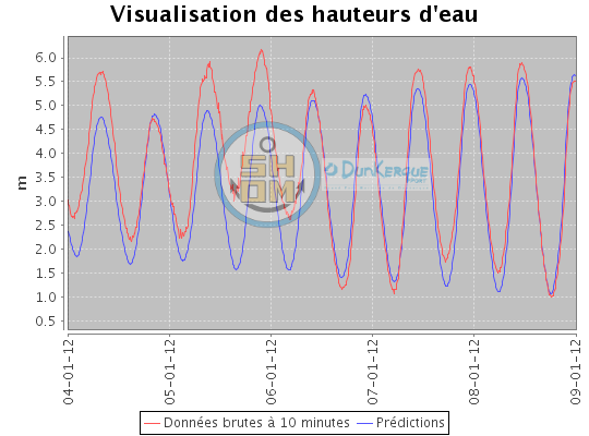 Dunkerque observation prediction