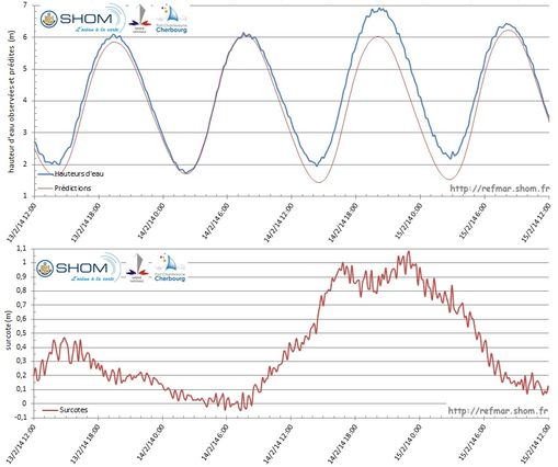Observations and predictions of sea level in Cherbourg (top graph) and calculation of storm surges (bottom graph) from 13 to 15 February 2014 during the storm Ulla - Click on the figure to enlarge