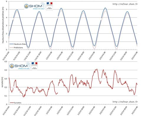 Observations and predictions of sea level in Arcachon-Eyrac (top graph) and calculation of storm surges (bottom graph) from 31 January to 2 February 2014 during the high tidal coefficients and the low pressure system - Click on the figure to enlarge