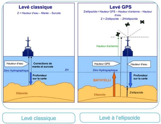 Levé classique vs levé bathymétrique rapporté à l'ellipsoïde (Crédits SHOM)