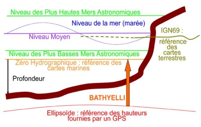 Références verticales en mer (Crédits SHOM)