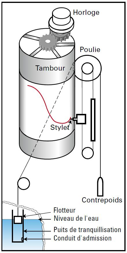 Principe de fonctionnement du marégraphe à flotteur (Crédits SHOM)