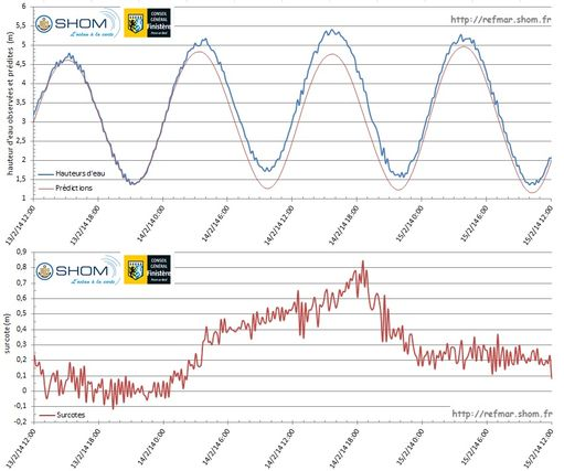 Observations and predictions of sea level in Concarneau (top graph) and calculation of storm surges (bottom graph) from 13 to 15 February 2014 during the storm Ulla - Click on the figure to enlarge