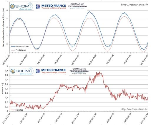 Observations and predictions of sea level in Le Crouesty (top graph) and calculation of storm surges (bottom graph) from 13 to 15 February 2014 during the storm Ulla - Click on the figure to enlarge
