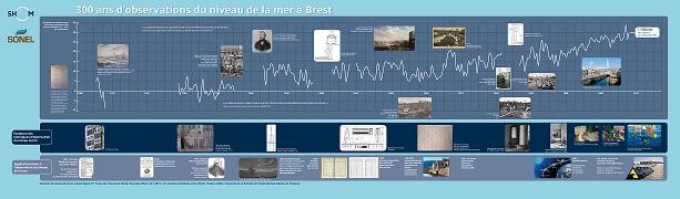 Évolution du niveau de la mer à Brest depuis 1711 issue des travaux de Nicolas Pouvreau (SHOM, 2017)