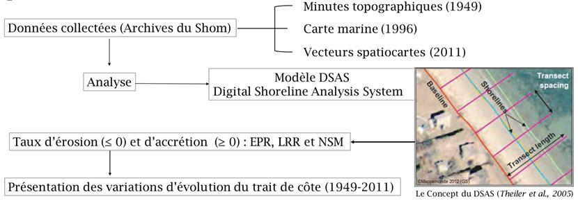 Figure 5. Modèle DSAS d'analyse du trait de côte (Theiler et al 2005)