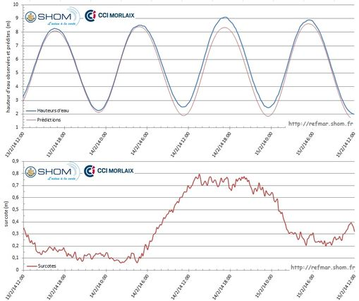 Observations and predictions of sea level in Roscoff (top graph) and calculation of storm surges (bottom graph) from 13 to 15 February 2014 during the storm Ulla - Click on the figure to enlarge