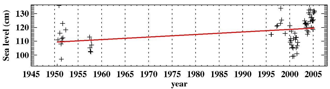 Monthly sea level at Dumont d'Urville from 1950 until 2006. The red line indicates the linear trend estimates (Testut et al. 2008). Cliquer sur la figure pour l'agrandir