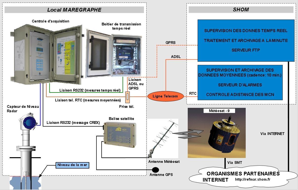 Tide measuring instrumentation used by SHOM BM70A / OPTIWAVE