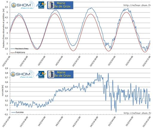 Observations and predictions of sea level in Port-Tudy (top graph) and calculation of storm surges (bottom graph) from 13 to 15 February 2014 during the storm Ulla - Click on the figure to enlarge